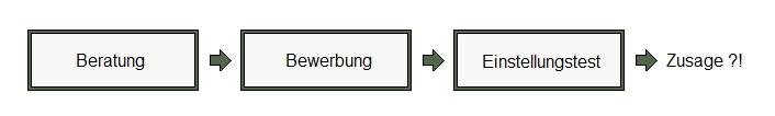 Bausteine Bundeswehr Bewerbung