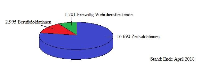 Bundeswehr Frauen Status