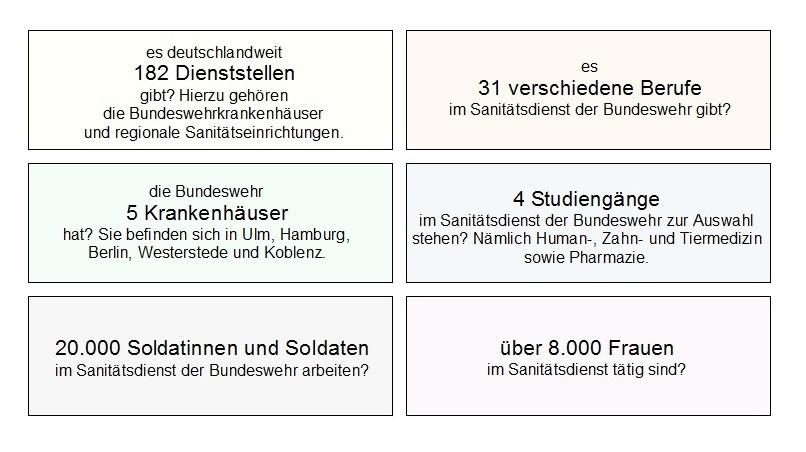Fakten zu Bundeswehr Sanitätsdienst