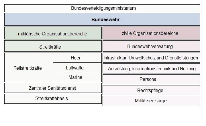 Übersicht Bundeswehr Ausbildungsberufe Grafik 1