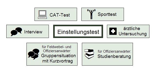 Tipps zur Bundeswehr Einstellungstest Vorbereitung