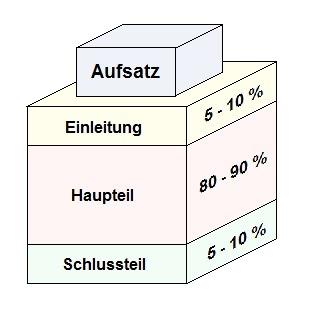 Grafik zu Aufsatz Bundeswehr Einstellungstest