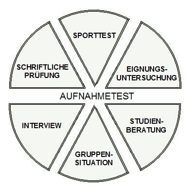 Bausteine vom Bundeswehr Aufnahmetest