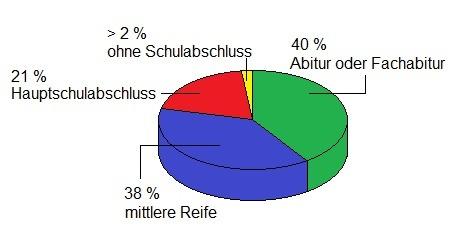 Infografik Bundeswehr Auswahlverfahren