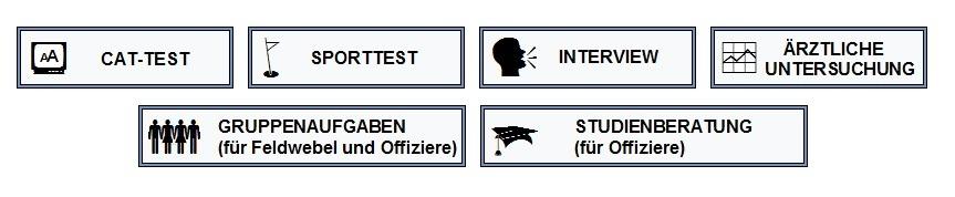 Bundeswehr Einstellungstest durchgefallen Tipps