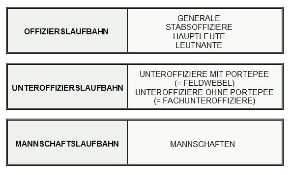 Übersicht Bundeswehr Dienstgrade