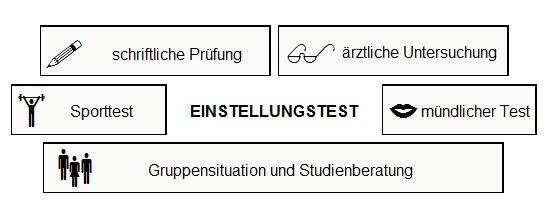 Bausteine vom Bundeswehr Einstellungstest
