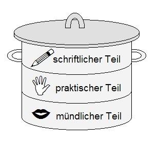 Grafik Bundeswehr Koch Einstellungstest