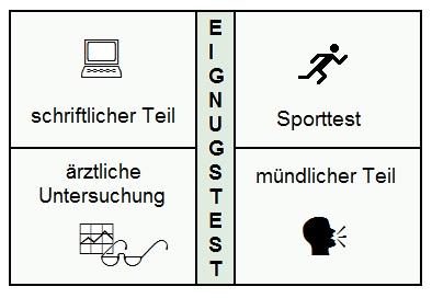 Abschnitte vom Fallschirmjäger Bundeswehr Einstellungstest
