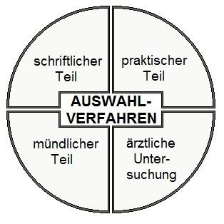 Ist der Bundeswehr Einstellungstest schwer? Grafik