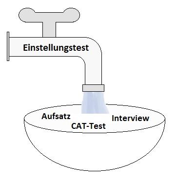 Grafik Bundeswehr Anlagenmechaniker Einstellungstest