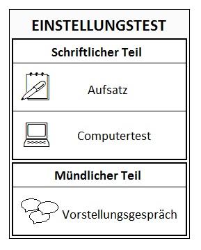 Grafik Bundeswehr Chemielaborant Einstellungstest