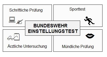 Grafik zu Bundeswehr Einstellungstest was muss man wissen