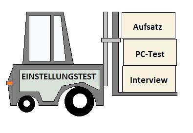 Grafik Bundeswehr Fachlagerist Einstellungstest