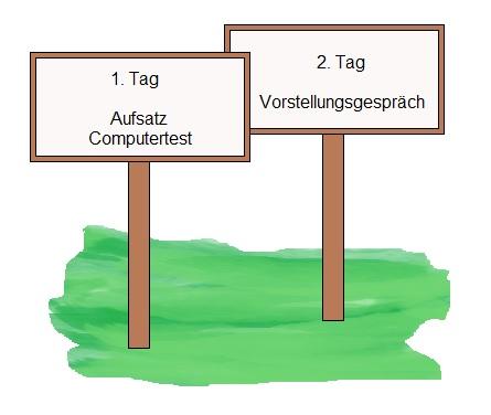 Grafik Bundeswehr Gärtner Einstellungstest