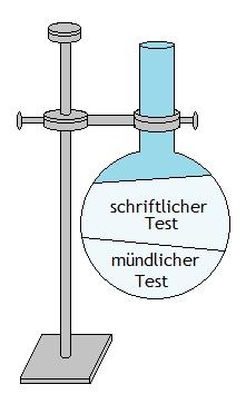 Grafik zu Bundeswehr Baustoffprüfer Einstellungstest