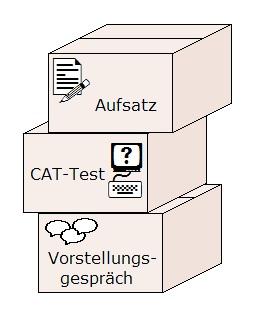 Grafik zu Bundeswehr Fachkraft Lagerlogistik Einstellungstest