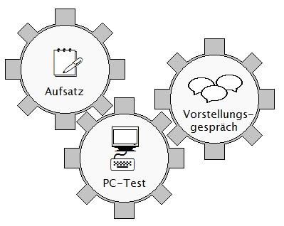 Grafik zum Bundeswehr Feinwerkmechaniker Einstellungstest