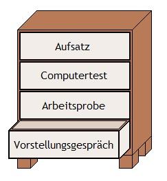 Grafik zum Bundeswehr Holzmechaniker Einstellungstest