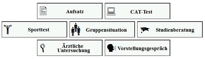 Bausteine vom Einstellungstest Bundeswehr Offizier