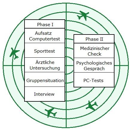 Grafik zu Fluglotse Bundeswehr Einstellungstest