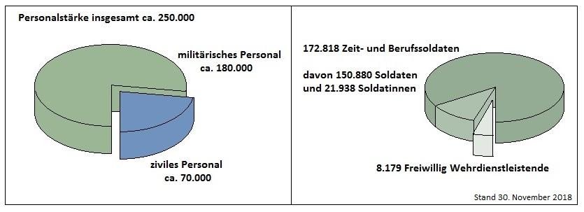1. Grafik zu Bundeswehr Einstellungstest Durchfallquote