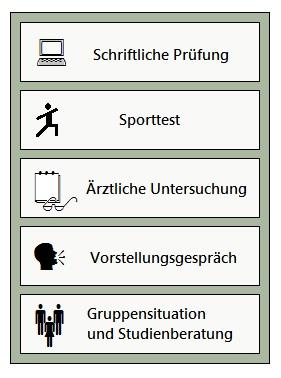 3. Grafik zu Bundeswehr Einstellungstest Durchfallquote