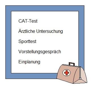 Grafik zu Bundeswehr Medizinischer Fachangestellter Einstellungstest