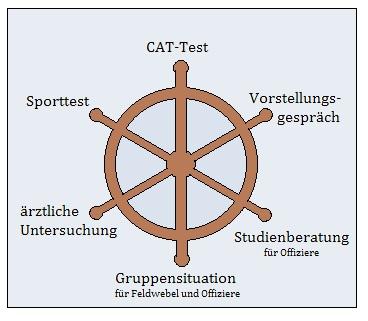 Grafik Bundeswehr Einstellungstest Marine