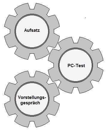 Grafik zum Bundeswehr Konstruktionsmechaniker Einstellungstest