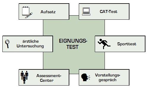 Bausteine beim Bundeswehr Musterung Test
