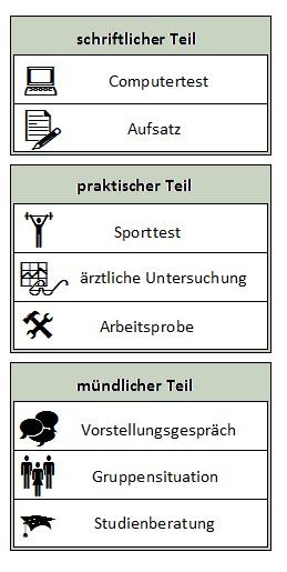 Grafik zu Bundeswehr Test üben
