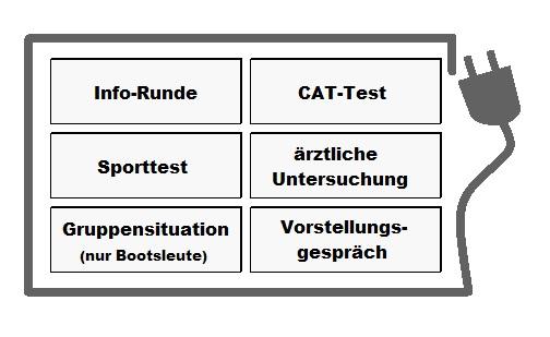 Grafik zum Bundeswehr Einstellungstest Elektroniker