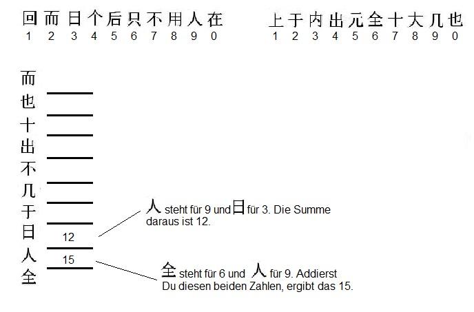 Grafik 4 zum Bundeswehr Einstellungstest Reaktionstest