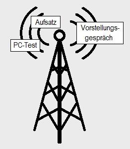 Grafik zum Bundeswehr Elektroniker - Betriebstechnik Einstellungstest