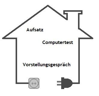 Grafik zum Bundeswehr Elektroniker - Energie-Gebäudetechnik Einstellungstest