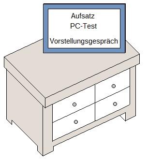 Grafik zum Bundeswehr Tischler Einstellungstest