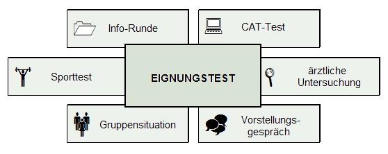 Grafik zum Einstellungstest Bundeswehr Feldwebel