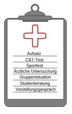 Grafik zum Bundeswehr Einstellungstest Medizin
