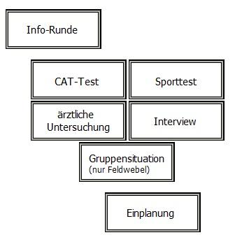 Bausteine vom Bundeswehr Einstellungstest Nürnberg