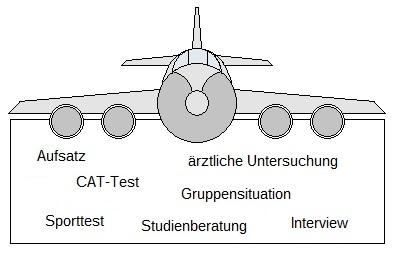 Phase I vom Bundeswehr Einstellungstest Pilot