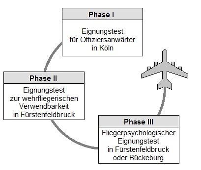 Phasen vom Bundeswehr Einstellungstest Pilot