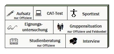Grafik zu Bundeswehr Einstellungstest Taschenrechner