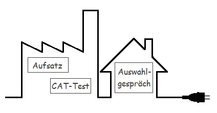 Grafik zum Bundeswehr Elektroniker - Gebäude- und Infrastruktursysteme Einstellungstest