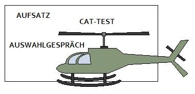 Grafik zum Fluggerätmechaniker Bundeswehr Einstellungstest