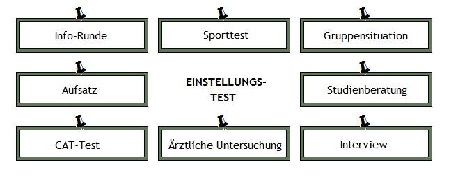 Grafik zum Bundeswehr Einstellungstest Download