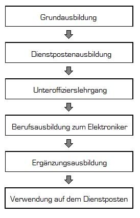 Infos zur Ausbildung nach Bundeswehr Elektroniker - Automatisierungstechnik Einstellungstest