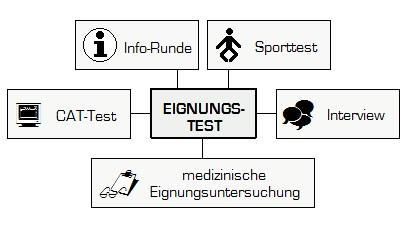 Bausteine vom Bundeswehr Elektroniker - Automatisierungstechnik Einstellungstest